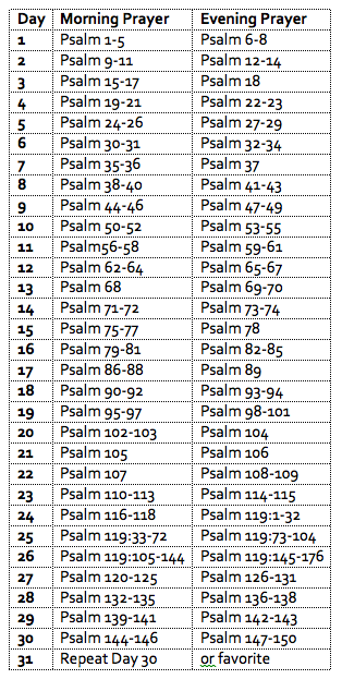 Monthly Table of Praying the Psalms